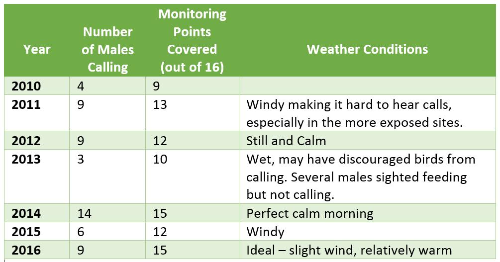 Summary of Tarra-Bulga National Park Lyrebird Surveys